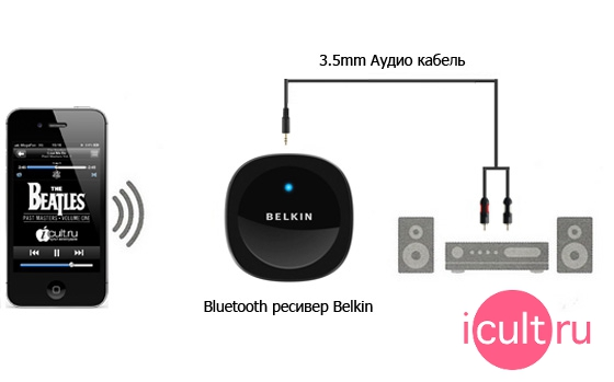 Belkin Bluetooth Music Reciever F8Z492cw